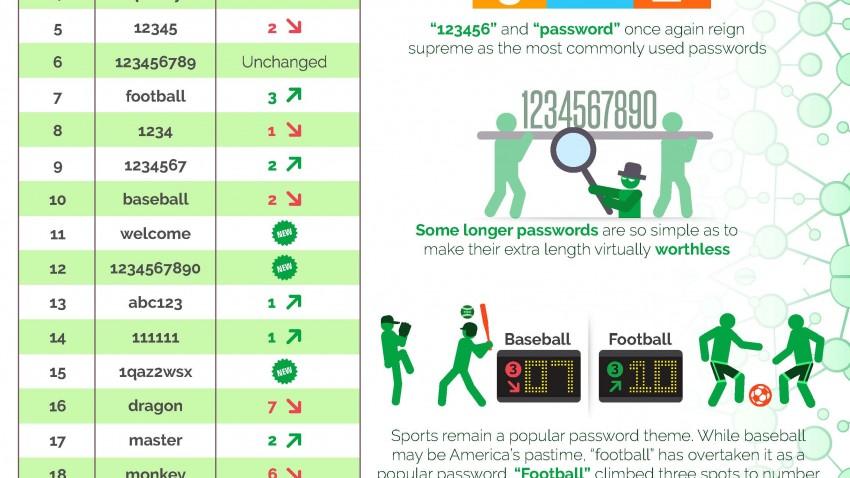 SplashData 2015 Worst Passwords Infographic