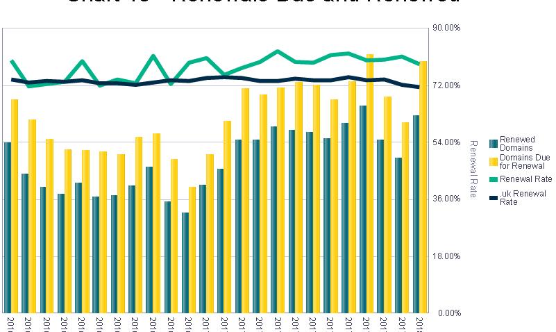 Nominet Business Intelligence - dotUK Renewal Rates